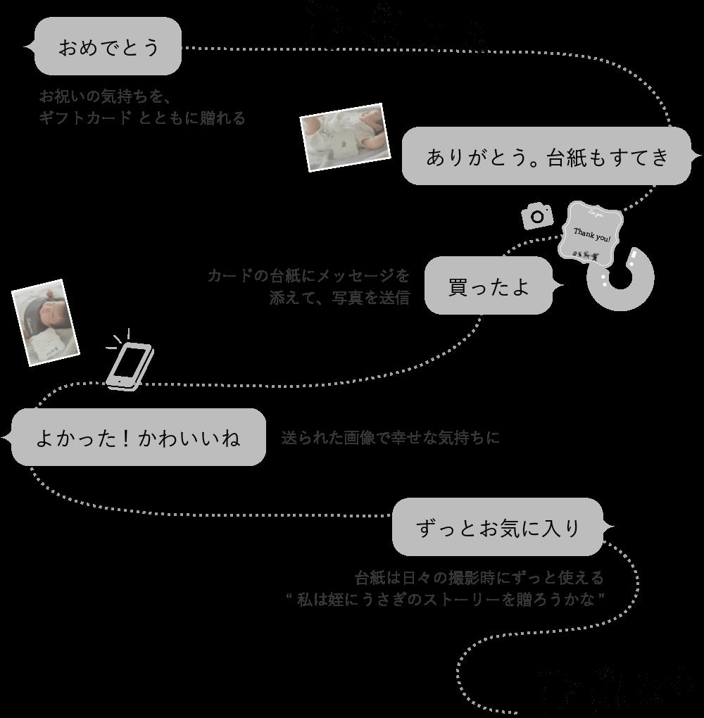 MARLMARL Gift Card つながるコミュニケーションのサイクル